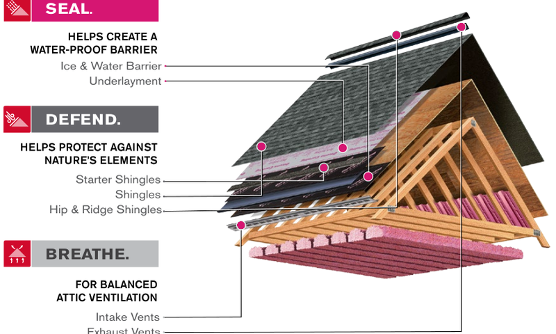Roof Parts - Roofing System