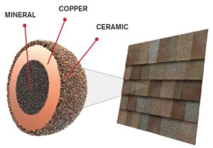 StreakGuard™ Algae Resistance Protection Owens Corning Supreme Shingles